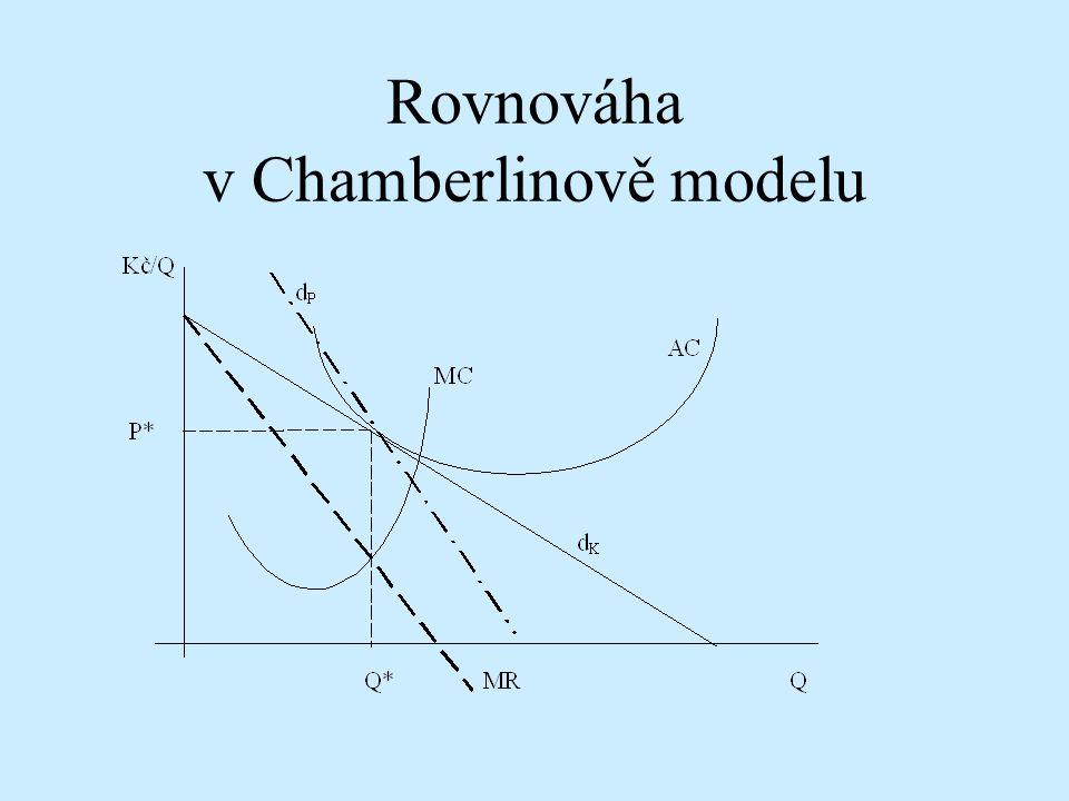 Rovnováha v Chamberlinově modelu