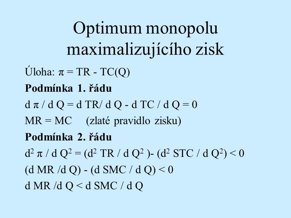 Optimum monopolu maximalizujícího zisk Úloha: π = TR - TC(Q) Podmínka 1. řádu d π / d Q = d TR/ d Q - d TC / d Q = 0 MR = MC (zlaté pravidlo zisku) Po
