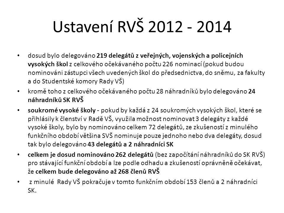 Ustavení RVŠ 2012 - 2014 dosud bylo delegováno 219 delegátů z veřejných, vojenských a policejních vysokých škol z celkového očekávaného počtu 226 nominací (pokud budou nominováni zástupci všech uvedených škol do předsednictva, do sněmu, za fakulty a do Studentské komory Rady VŠ) kromě toho z celkového očekávaného počtu 28 náhradníků bylo delegováno 24 náhradníků SK RVŠ soukromé vysoké školy - pokud by každá z 24 soukromých vysokých škol, které se přihlásily k členství v Radě VŠ, využila možnost nominovat 3 delegáty z každé vysoké školy, bylo by nominováno celkem 72 delegátů, ze zkušeností z minulého funkčního období většina SVŠ nominuje pouze jednoho nebo dva delegáty, dosud tak bylo delegováno 43 delegátů a 2 náhradníci SK celkem je dosud nominováno 262 delegátů (bez započítání náhradníků do SK RVŠ) pro stávající funkční období a lze podle odhadu a zkušeností oprávněně očekávat, že celkem bude delegováno až 268 členů RVŠ z minulé Rady VŠ pokračuje v tomto funkčním období 153 členů a 2 náhradníci SK.