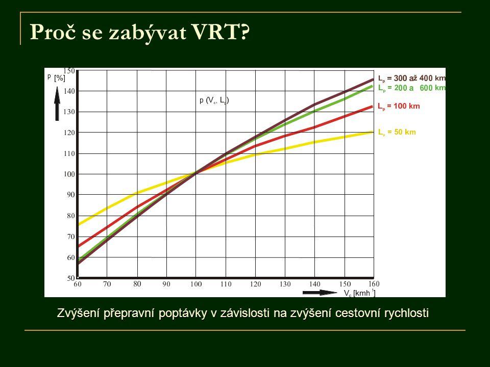 Proč se zabývat VRT? Zvýšení přepravní poptávky v závislosti na zvýšení cestovní rychlosti