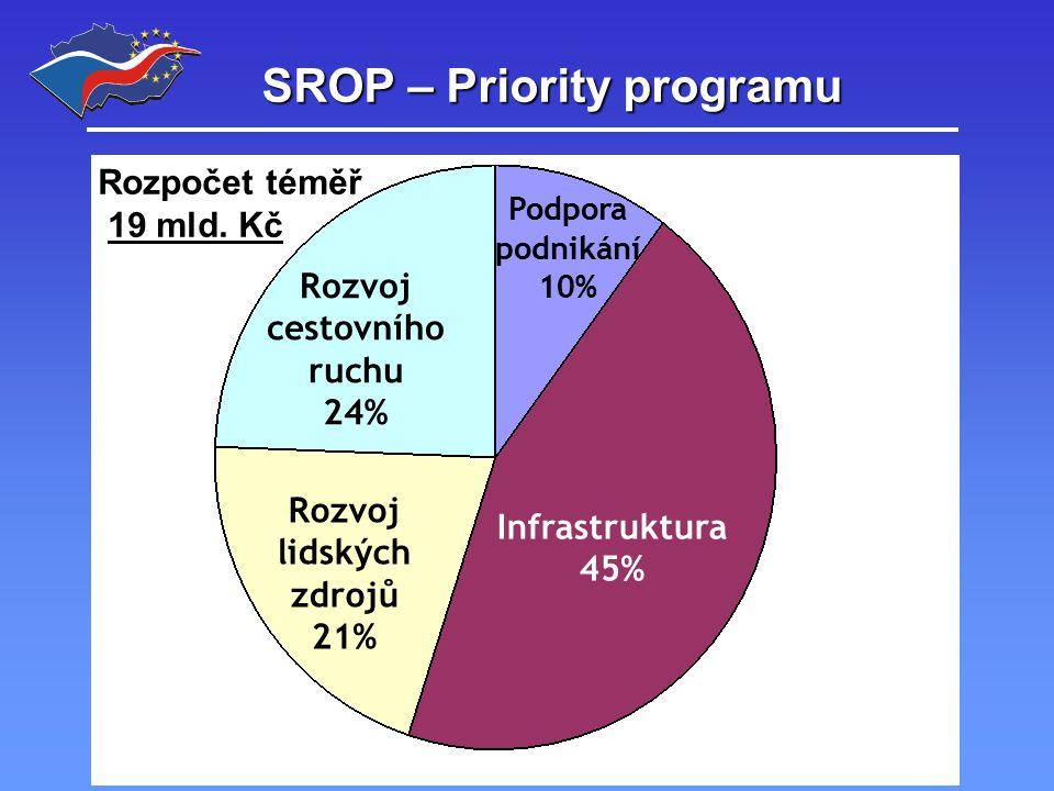 SROP – Financování programu Evropská unie 75% Stát 13% Kraje 7% Obce 5%