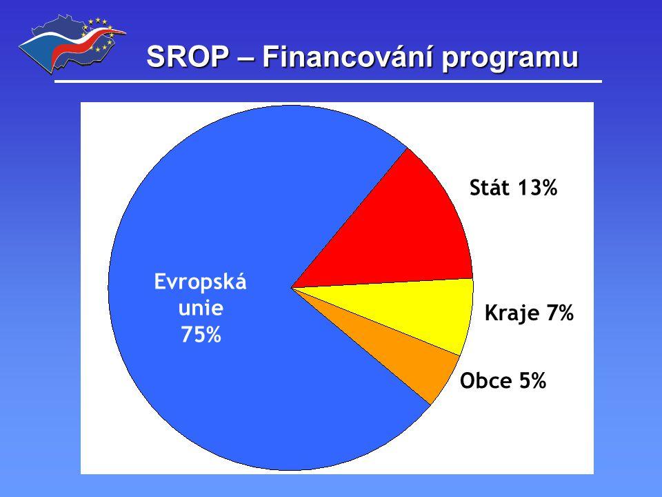 SROP – příprava programu oProgramový dodatek SROP 23.6.2004, 8.11.2004 oMonitorovací výbor SROP 21.10.2004 oOperační manuál SROP 30.7.2004, 1.10.2004, 1.12.2004, 15.1.2005