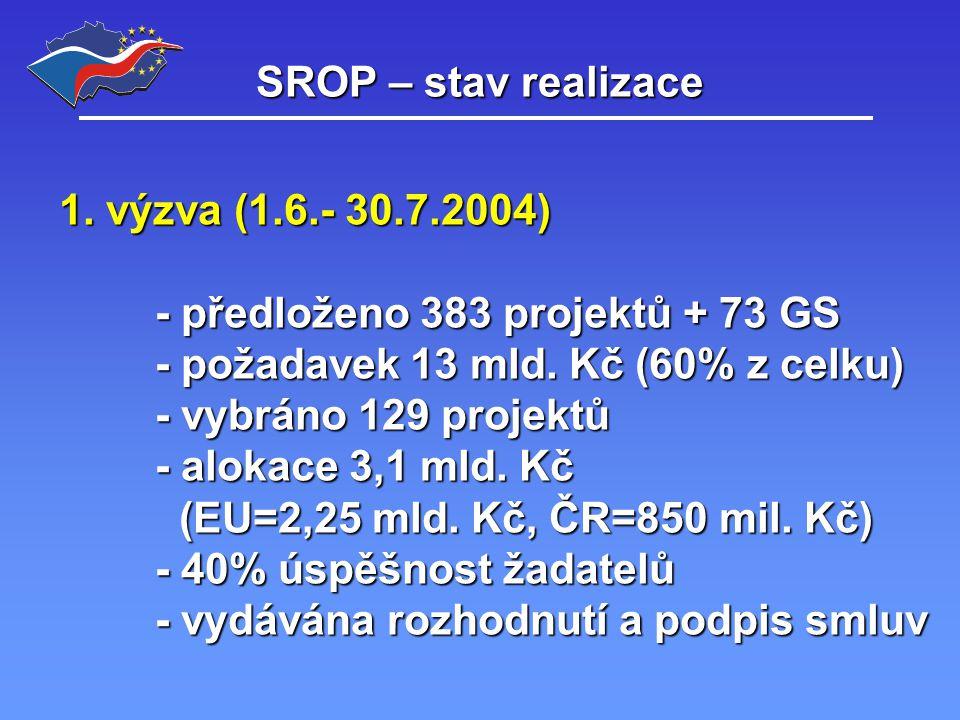 SROP – stav realizace 1.výzva – finanční vyjádření Žádosti předložené v 1.