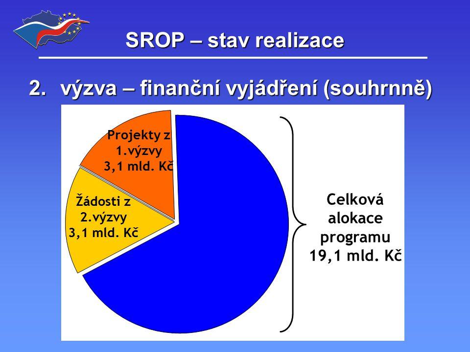 SROP – stav realizace 2.výzva – finanční vyjádření (souhrnně) Projekty z 1.výzvy 3,1 mld.