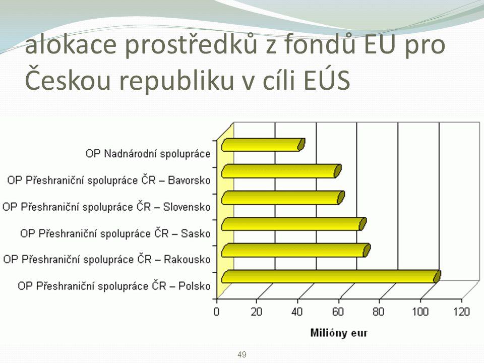alokace prostředků z fondů EU pro Českou republiku v cíli EÚS 49