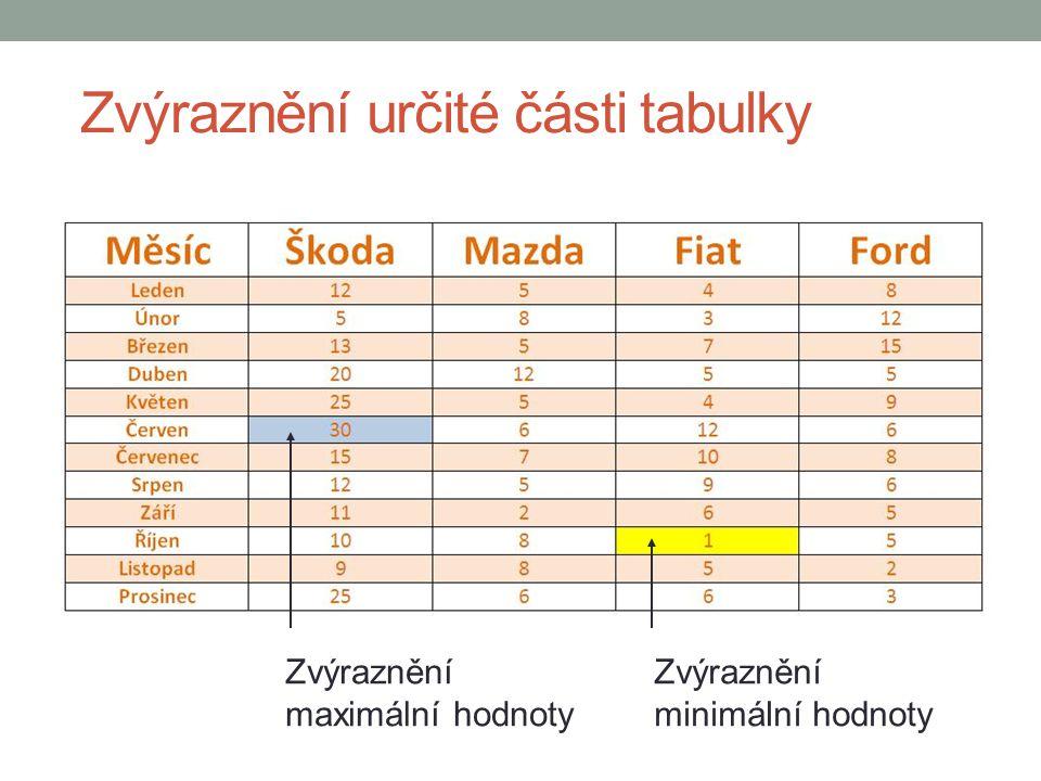 Zvýraznění určité části tabulky Zvýraznění maximální hodnoty Zvýraznění minimální hodnoty