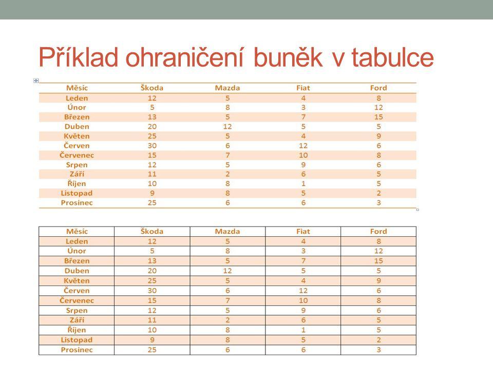 Příklad ohraničení buněk v tabulce
