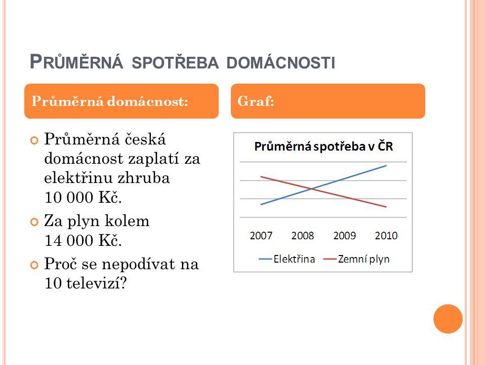 P RŮMĚRNÁ SPOTŘEBA DOMÁCNOSTI Průměrná česká domácnost zaplatí za elektřinu zhruba 10 000 Kč. Za plyn kolem 14 000 Kč. Proč se nepodívat na 10 televiz