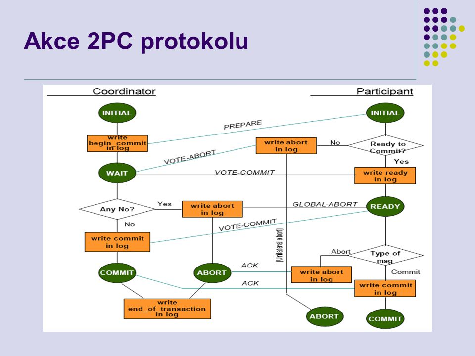 Akce 2PC protokolu