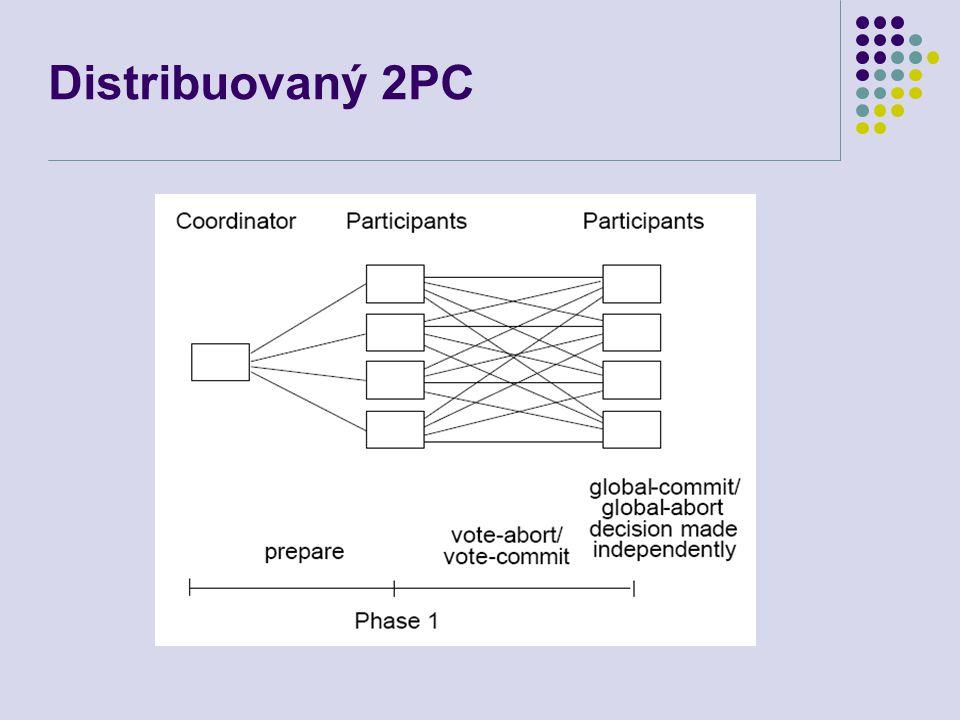 Distribuovaný 2PC