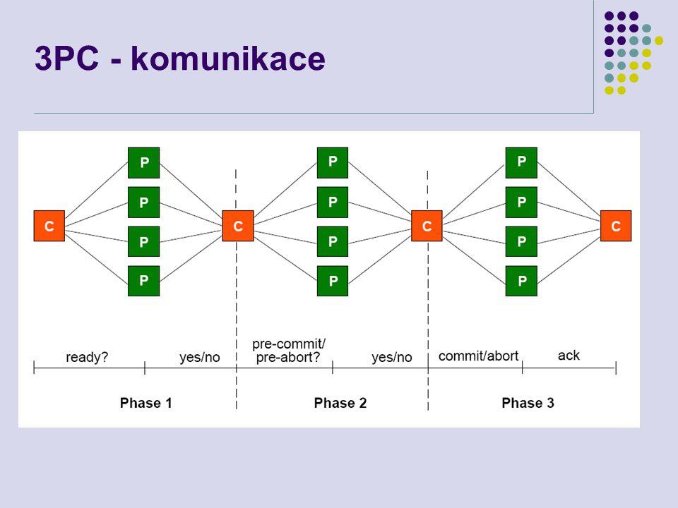 3PC - komunikace