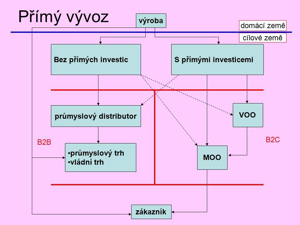 Přímý vývoz výroba zákazník Bez přímých investic průmyslový distributor průmyslový trh vládní trh S přímými investicemi VOO MOO domácí země cílové zem