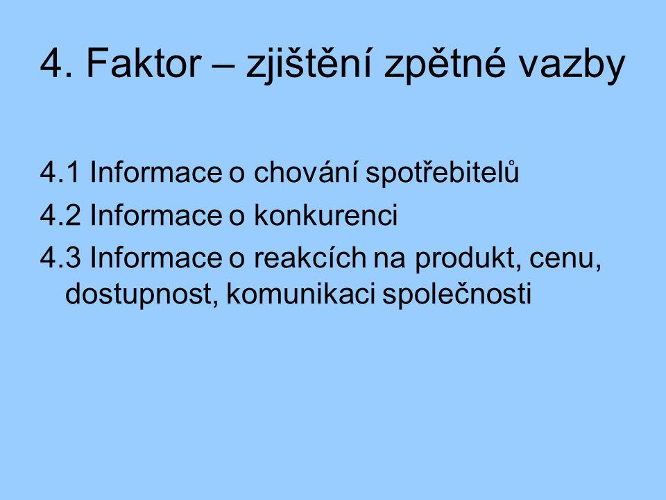4. Faktor – zjištění zpětné vazby 4.1 Informace o chování spotřebitelů 4.2 Informace o konkurenci 4.3 Informace o reakcích na produkt, cenu, dostupnos