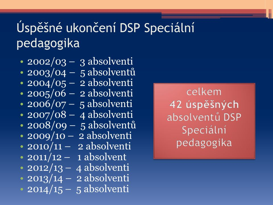 Úspěšné ukončení DSP Speciální pedagogika 2002/03 – 3 absolventi 2003/04 – 5 absolventů 2004/05 – 2 absolventi 2005/06 – 2 absolventi 2006/07 – 5 abso