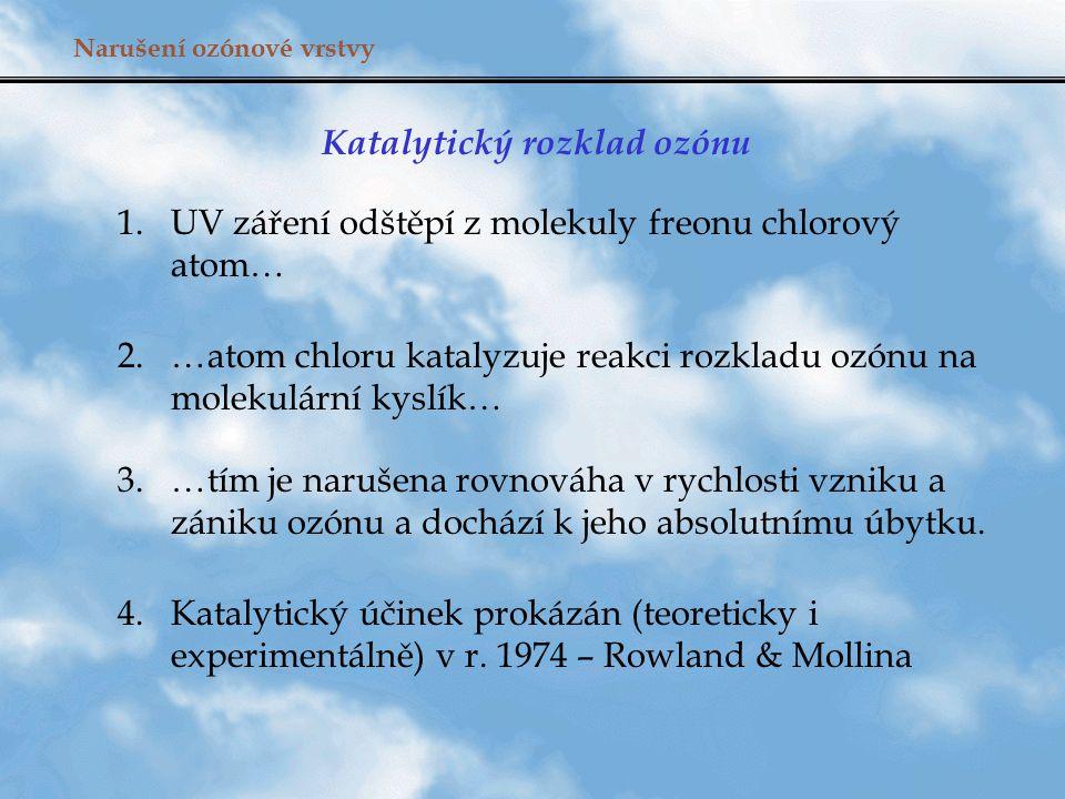 Narušení ozónové vrstvy Katalytický rozklad ozónu 1.UV záření odštěpí z molekuly freonu chlorový atom… 2. …atom chloru katalyzuje reakci rozkladu ozón