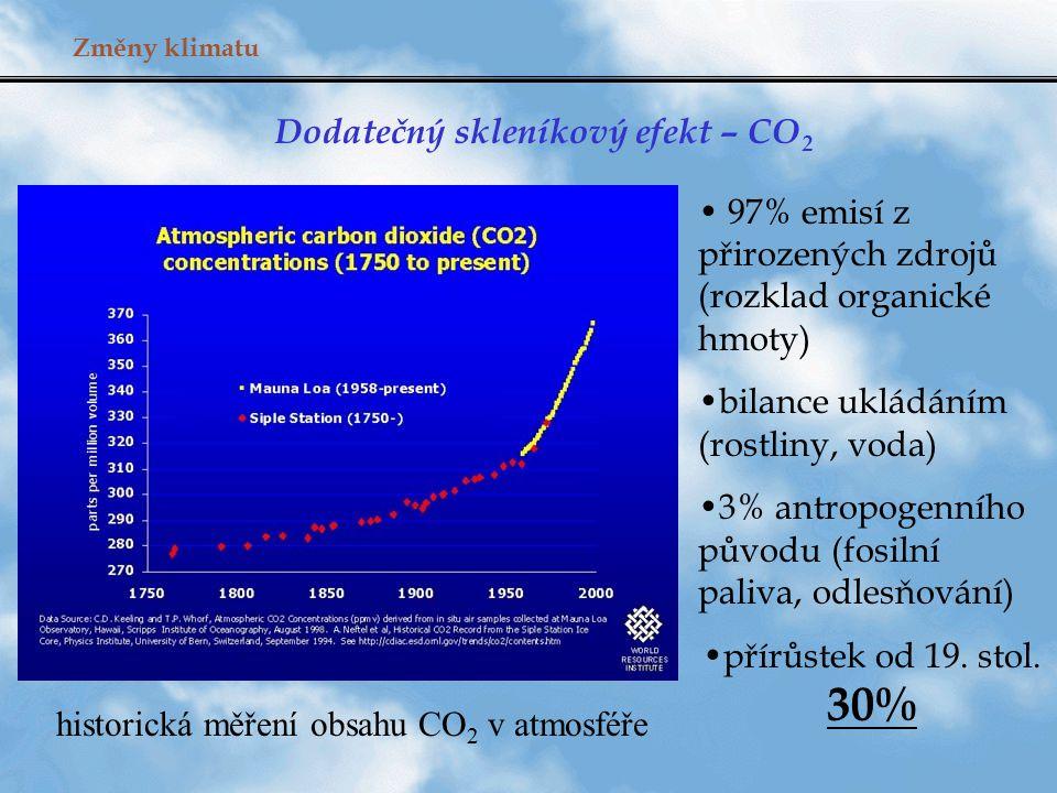 Změny klimatu Dodatečný skleníkový efekt – CO 2 historická měření obsahu CO 2 v atmosféře 97% emisí z přirozených zdrojů (rozklad organické hmoty) bil