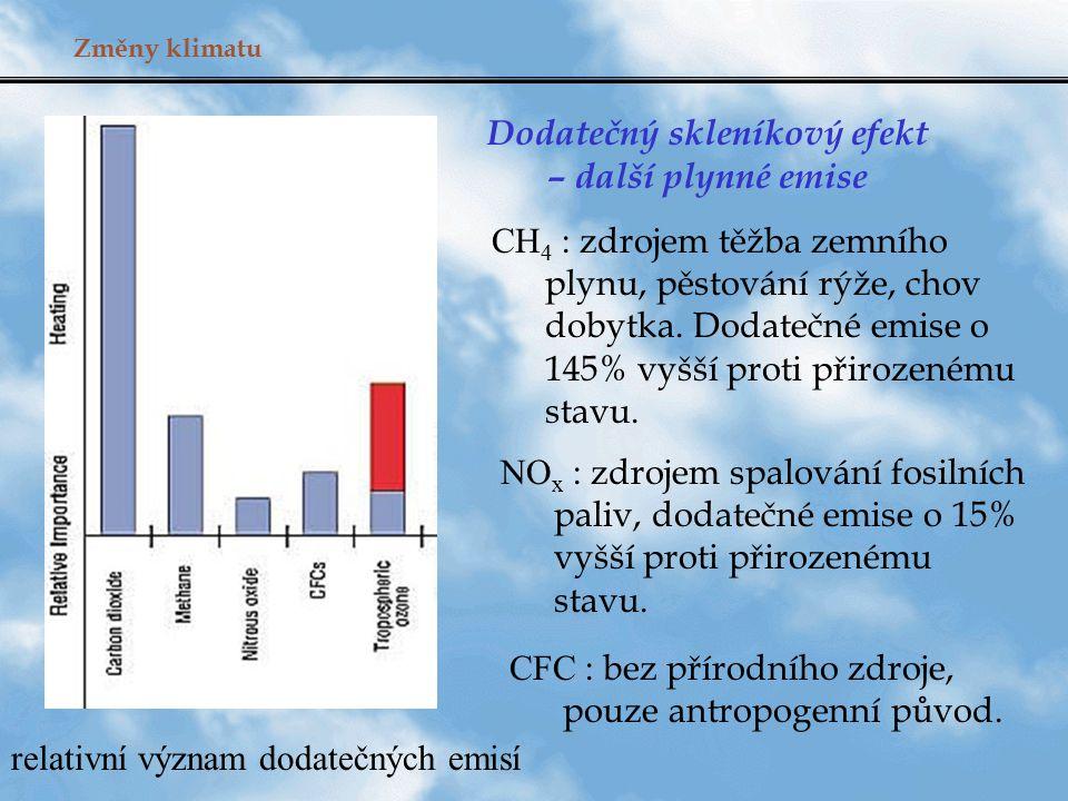 Změny klimatu Dodatečný skleníkový efekt – další plynné emise CH 4 : zdrojem těžba zemního plynu, pěstování rýže, chov dobytka. Dodatečné emise o 145%