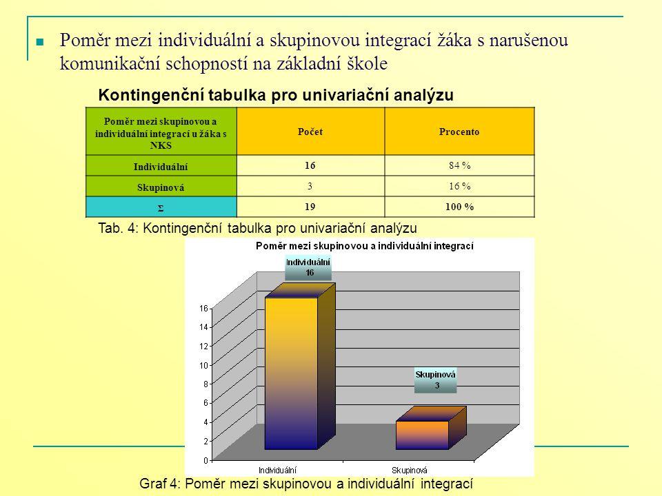 Poměr mezi individuální a skupinovou integrací žáka s narušenou komunikační schopností na základní škole Poměr mezi skupinovou a individuální integrac