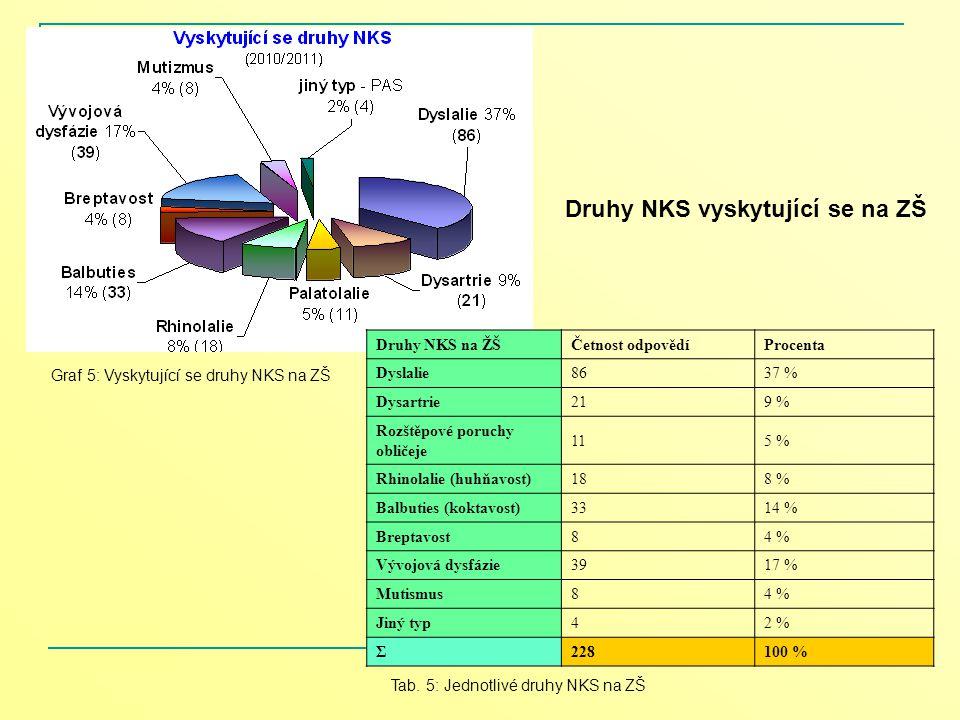 Druhy NKS na ŽŠČetnost odpovědíProcenta Dyslalie8637 % Dysartrie219 % Rozštěpové poruchy obličeje 115 % Rhinolalie (huhňavost)188 % Balbuties (koktavo