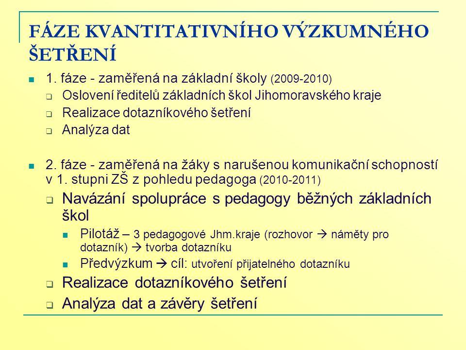 FÁZE KVANTITATIVNÍHO VÝZKUMNÉHO ŠETŘENÍ 1. fáze - zaměřená na základní školy (2009-2010)  Oslovení ředitelů základních škol Jihomoravského kraje  Re