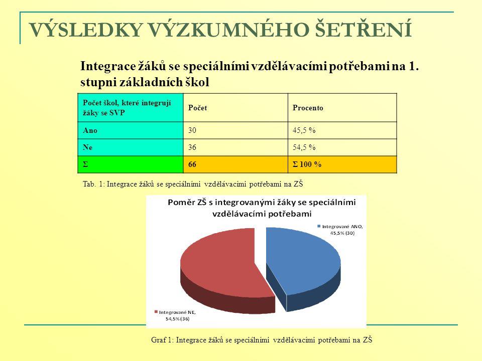 VÝSLEDKY VÝZKUMNÉHO ŠETŘENÍ Integrace žáků se speciálními vzdělávacími potřebami na 1. stupni základních škol Tab. 1: Integrace žáků se speciálními vz