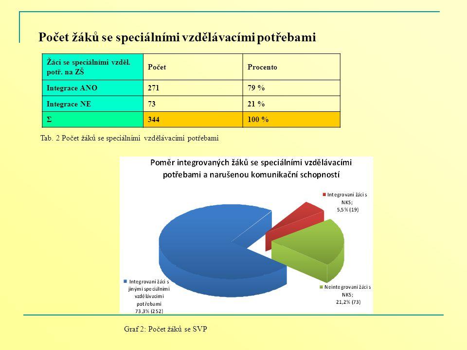 Počet žáků se speciálními vzdělávacími potřebami Žáci se speciálními vzděl. potř. na ZŠ PočetProcento Integrace ANO27179 % Integrace NE7321 % Σ344100