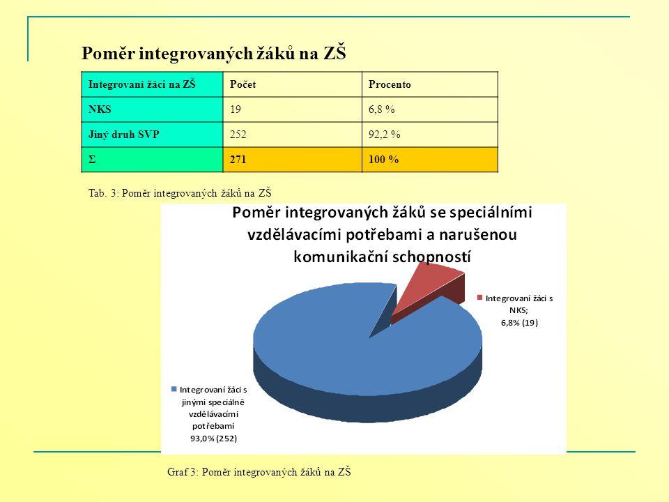 Poměr integrovaných žáků na ZŠ Integrovaní žáci na ZŠPočetProcento NKS196,8 % Jiný druh SVP25292,2 % Σ271100 % Tab. 3: Poměr integrovaných žáků na ZŠ