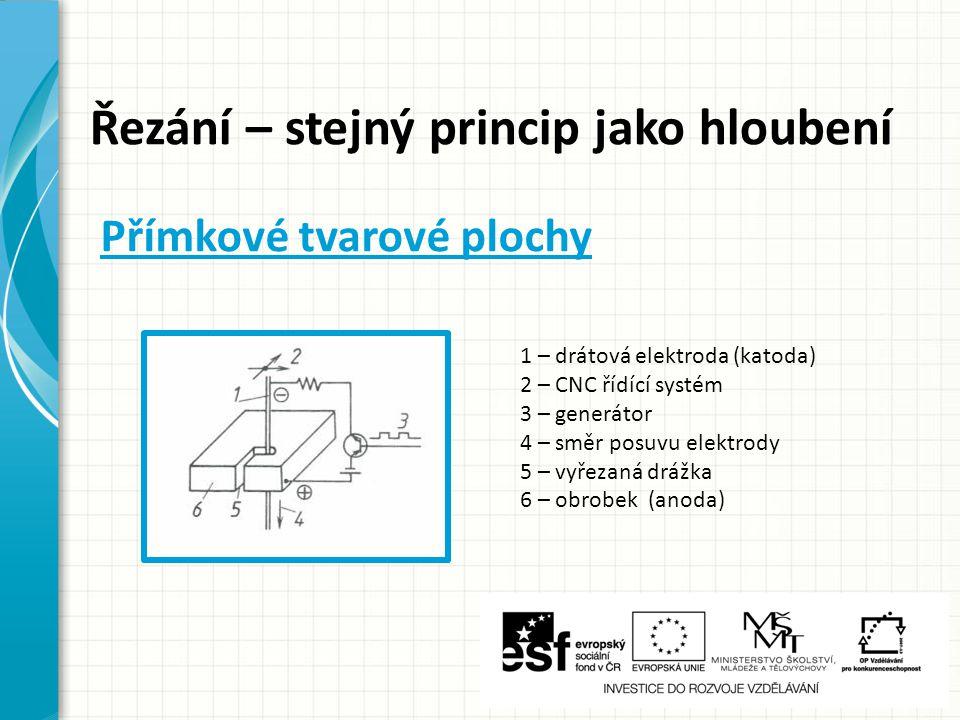 Řezání – stejný princip jako hloubení 1 – drátová elektroda (katoda) 2 – CNC řídící systém 3 – generátor 4 – směr posuvu elektrody 5 – vyřezaná drážka
