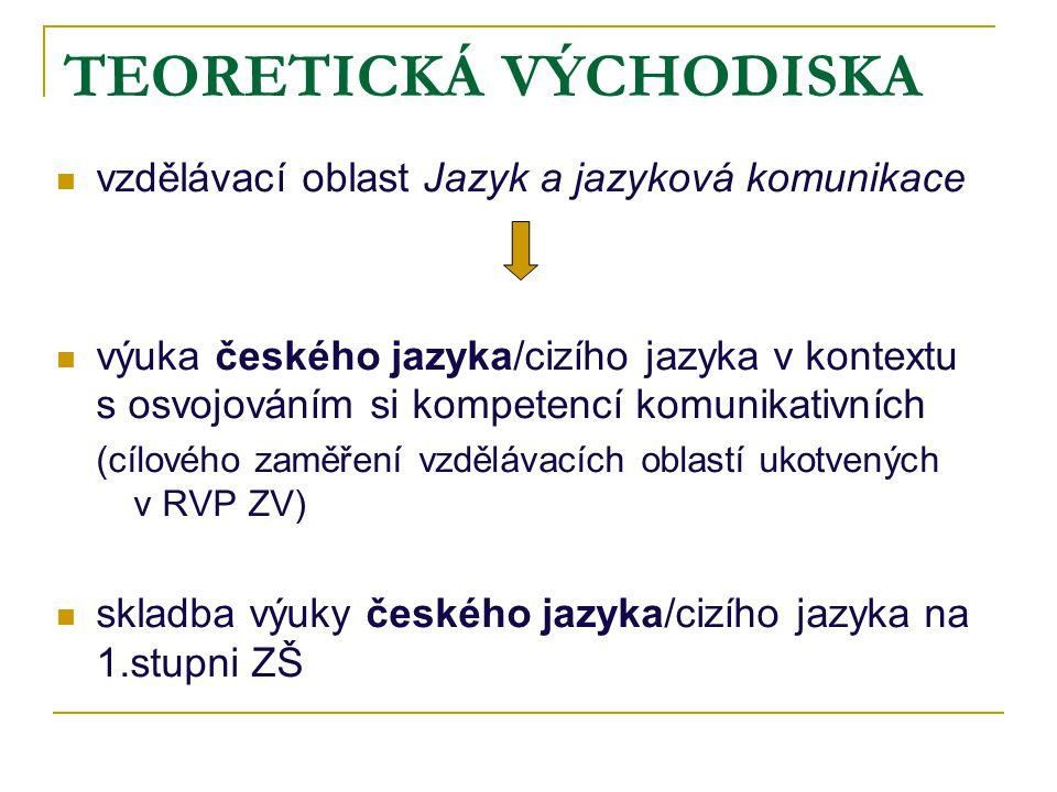 TEORETICKÁ VÝCHODISKA vzdělávací oblast Jazyk a jazyková komunikace výuka českého jazyka/cizího jazyka v kontextu s osvojováním si kompetencí komunika