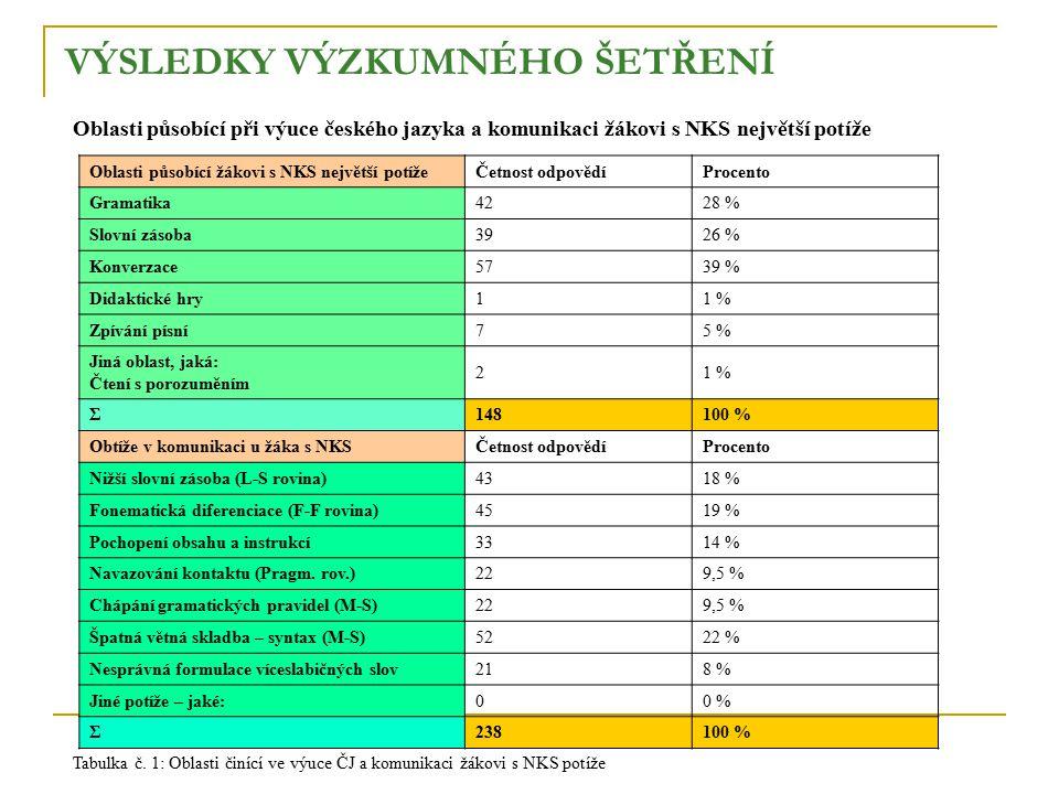 VÝSLEDKY VÝZKUMNÉHO ŠETŘENÍ Oblasti působící při výuce českého jazyka a komunikaci žákovi s NKS největší potíže Oblasti působící žákovi s NKS největší potížeČetnost odpovědíProcento Gramatika4228 % Slovní zásoba3926 % Konverzace5739 % Didaktické hry11 % Zpívání písní75 % Jiná oblast, jaká: Čtení s porozuměním 21 % Σ148100 % Obtíže v komunikaci u žáka s NKSČetnost odpovědíProcento Nižší slovní zásoba (L-S rovina)4318 % Fonematická diferenciace (F-F rovina)4519 % Pochopení obsahu a instrukcí3314 % Navazování kontaktu (Pragm.