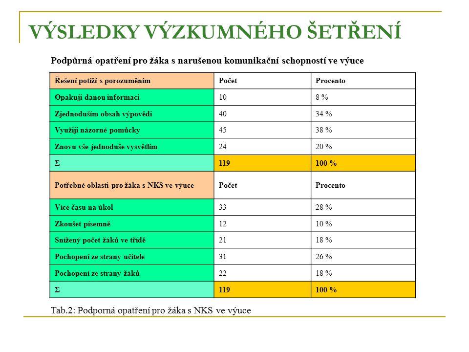 VÝSLEDKY VÝZKUMNÉHO ŠETŘENÍ Podpůrná opatření pro žáka s narušenou komunikační schopností ve výuce Řešení potíží s porozuměnímPočetProcento Opakuji danou informaci108 % Zjednoduším obsah výpovědi4034 % Využiji názorné pomůcky4538 % Znovu vše jednoduše vysvětlím2420 % Σ119100 % Potřebné oblasti pro žáka s NKS ve výucePočetProcento Více času na úkol3328 % Zkoušet písemně1210 % Snížený počet žáků ve třídě2118 % Pochopení ze strany učitele3126 % Pochopení ze strany žáků2218 % Σ119100 % Tab.2: Podporná opatření pro žáka s NKS ve výuce