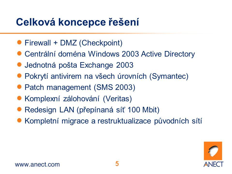 5 Celková koncepce řešení Firewall + DMZ (Checkpoint) Centrální doména Windows 2003 Active Directory Jednotná pošta Exchange 2003 Pokrytí antivirem na všech úrovních (Symantec) Patch management (SMS 2003) Komplexní zálohování (Veritas) Redesign LAN (přepínaná síť 100 Mbit) Kompletní migrace a restruktualizace původních sítí