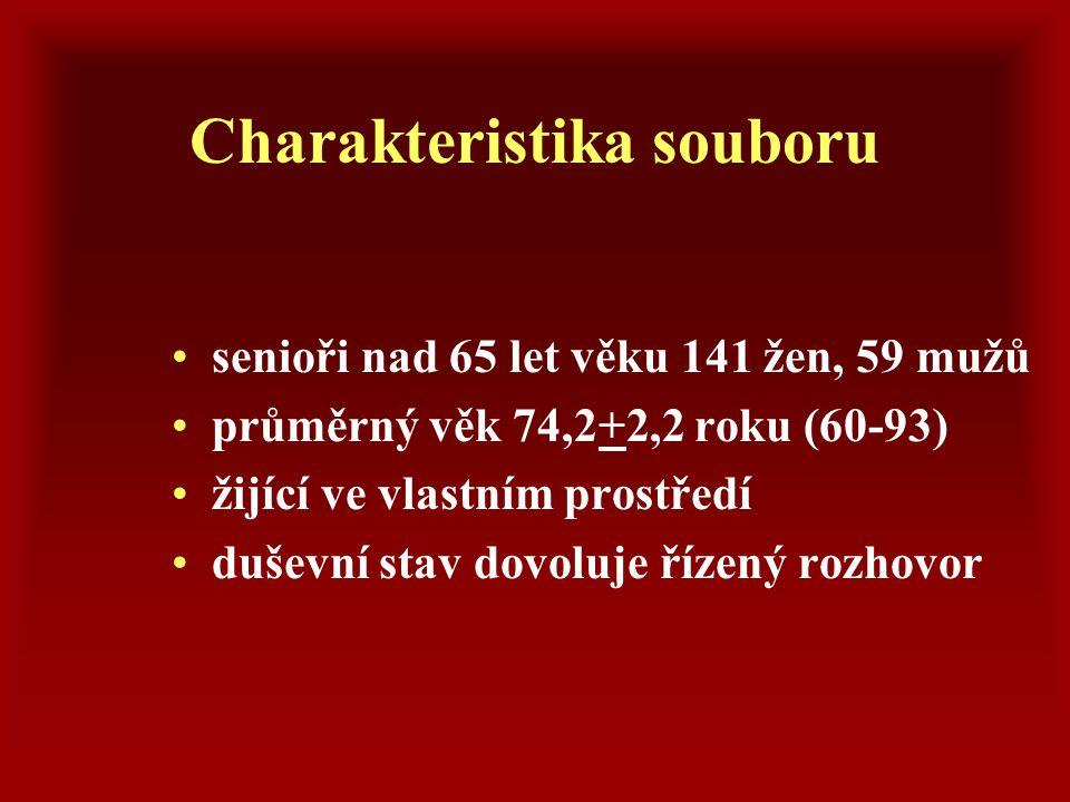 Charakteristika souboru senioři nad 65 let věku 141 žen, 59 mužů průměrný věk 74,2+2,2 roku (60-93) žijící ve vlastním prostředí duševní stav dovoluje
