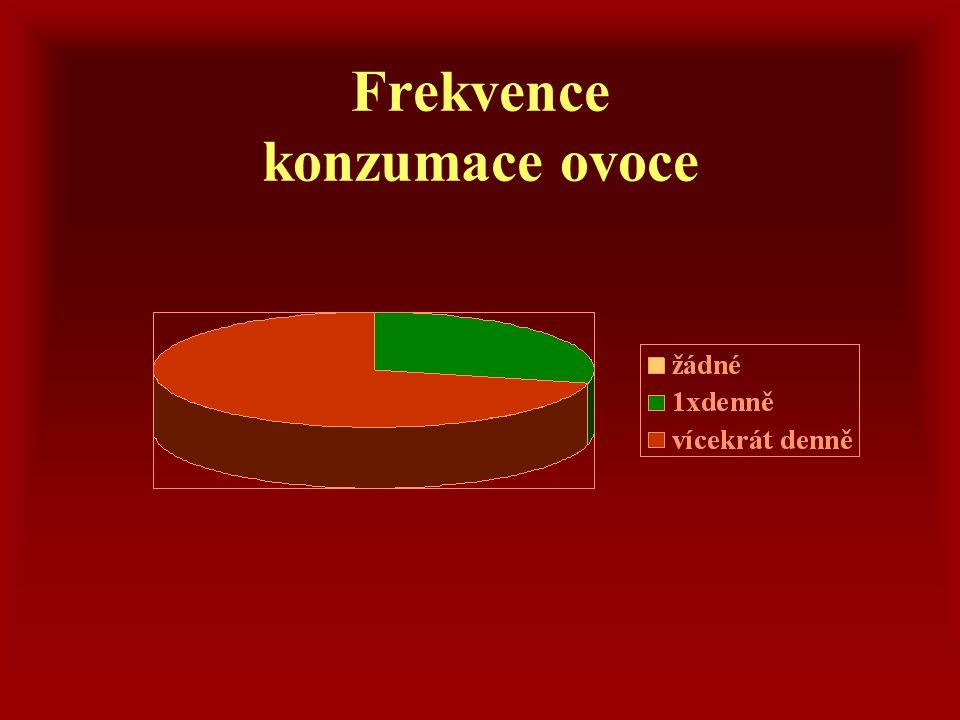Frekvence konzumace ovoce