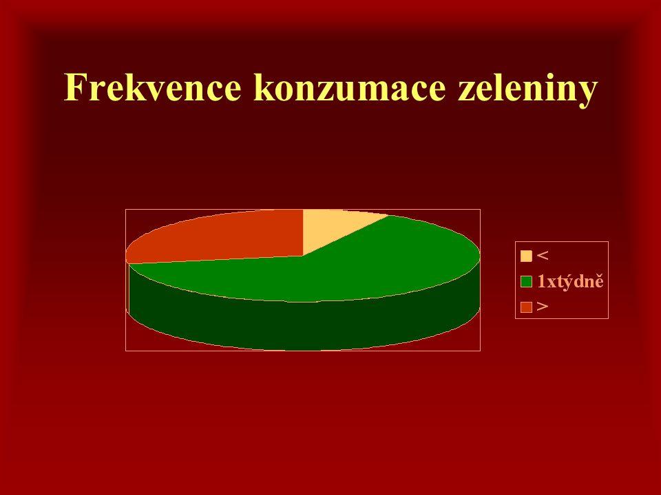 Frekvence konzumace zeleniny