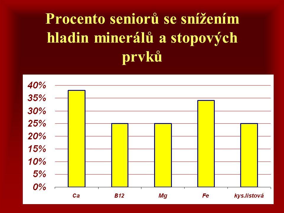 Procento seniorů se snížením hladin minerálů a stopových prvků