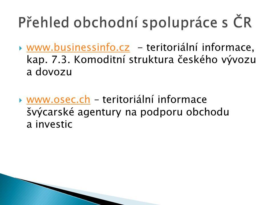  www.businessinfo.cz - teritoriální informace, kap. 7.3. Komoditní struktura českého vývozu a dovozu www.businessinfo.cz  www.osec.ch – teritoriální