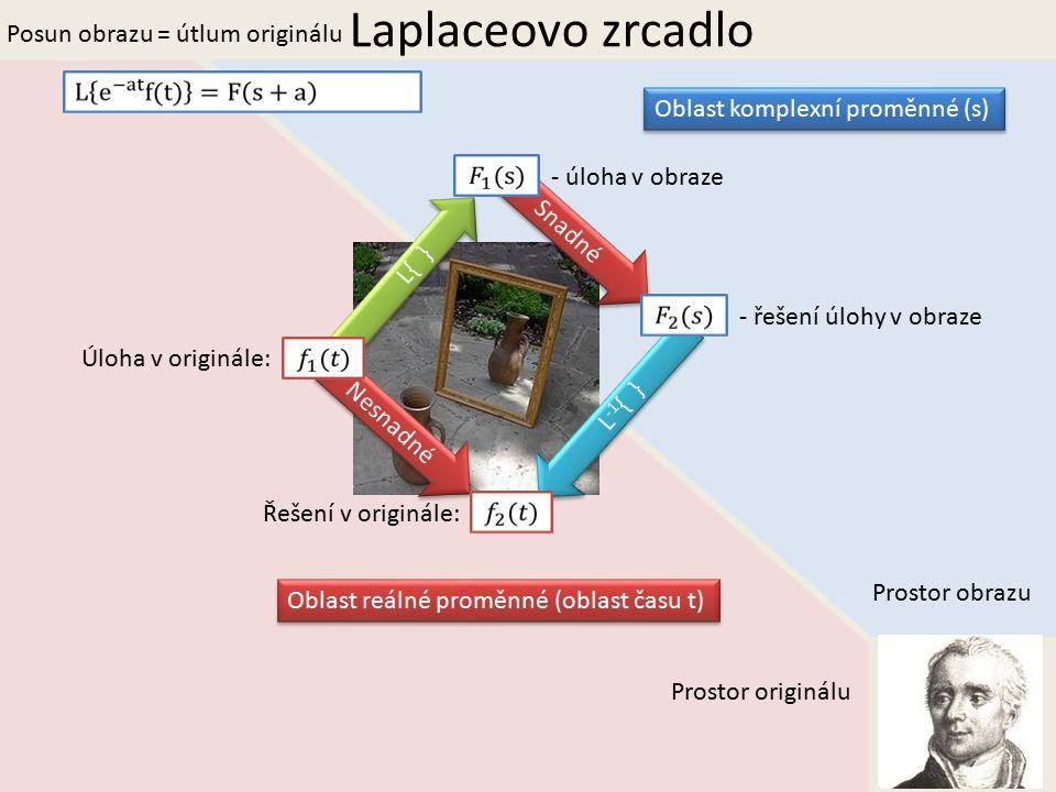 Laplaceovo zrcadlo Prostor obrazu Prostor originálu Oblast reálné proměnné (oblast času t) Oblast komplexní proměnné (s) L{ } L -1 { } Úloha v originále: Řešení v originále: Nesnadné Snadné - úloha v obraze - řešení úlohy v obraze Posun obrazu = útlum originálu