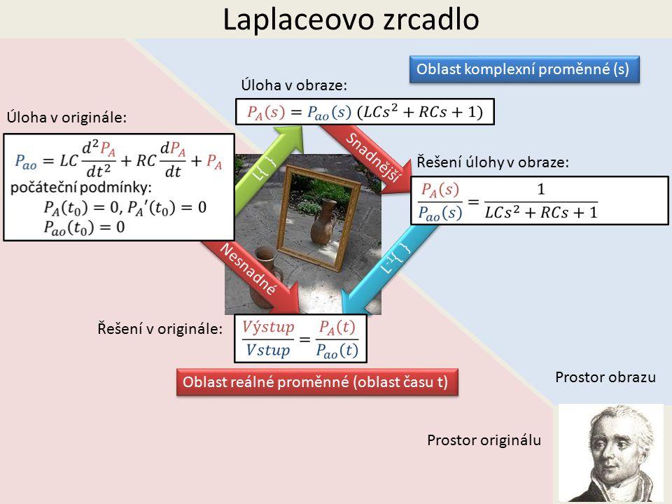 Laplaceovo zrcadlo Prostor obrazu Prostor originálu Oblast reálné proměnné (oblast času t) Oblast komplexní proměnné (s) L{ } L -1 { } Nesnadné Snadnější Úloha v obraze: Řešení úlohy v obraze: Úloha v originále: Řešení v originále:
