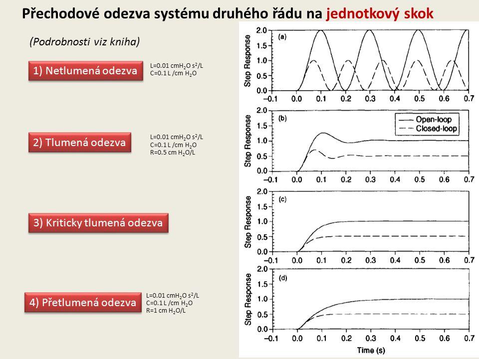Přechodové odezva systému druhého řádu na jednotkový skok 1) Netlumená odezva C=0.1 L /cm H 2 O L=0.01 cmH 2 O s 2 /L 2) Tlumená odezva L=0.01 cmH 2 O s 2 /L C=0.1 L /cm H 2 O R=0.5 cm H 2 O/L 4) Přetlumená odezva L=0.01 cmH 2 O s 2 /L C=0.1 L /cm H 2 O R=1 cm H 2 O/L 3) Kriticky tlumená odezva (Podrobnosti viz kniha)