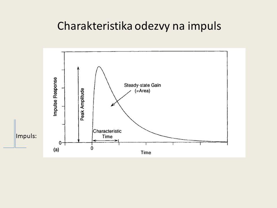 Impuls: Charakteristika odezvy na impuls