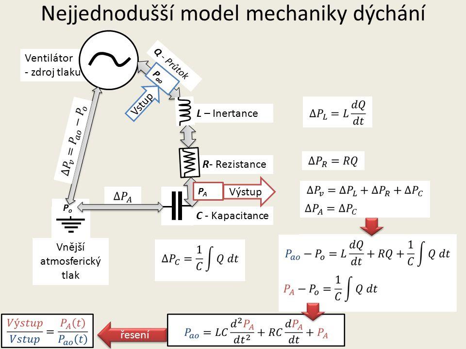 Nejjednodušší model mechaniky dýchání Ventilátor - zdroj tlaku R- Rezistance L – Inertance C - Kapacitance Vnější atmosferický tlak P ao P o Q - Průtok PAPA P ao PAPA Vstup Výstup řesení