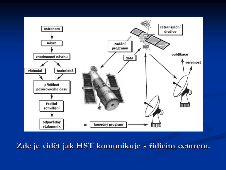 Zde je vidět jak HST komunikuje s řídícím centrem.