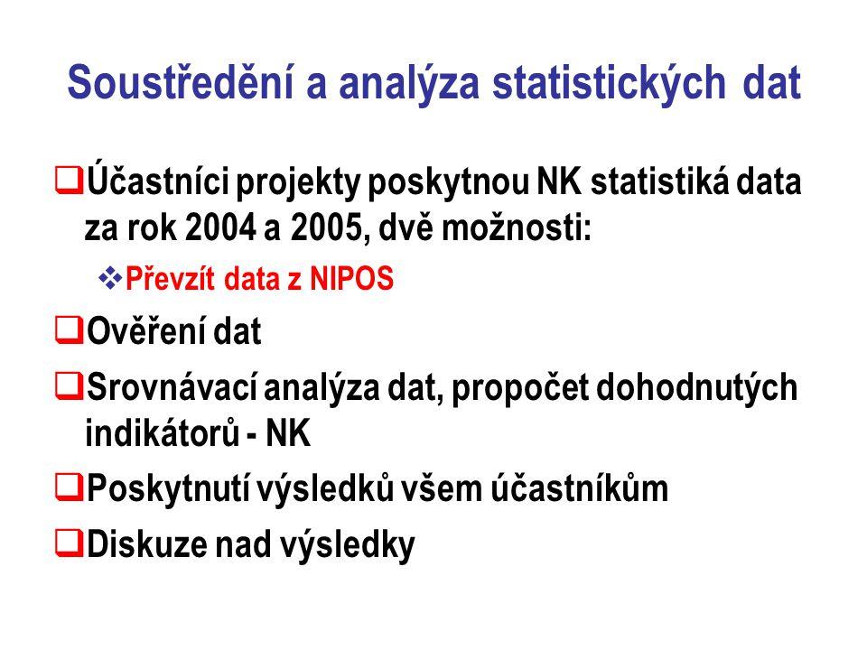 Soustředění a analýza statistických dat  Účastníci projekty poskytnou NK statistiká data za rok 2004 a 2005, dvě možnosti:  Převzít data z NIPOS  Ověření dat  Srovnávací analýza dat, propočet dohodnutých indikátorů - NK  Poskytnutí výsledků všem účastníkům  Diskuze nad výsledky