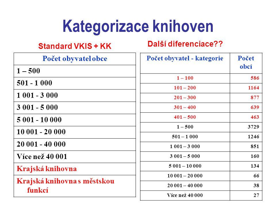 Kategorizace knihoven Standard VKIS + KK Počet obyvatel obce 1 – 500 501 - 1 000 1 001 - 3 000 3 001 - 5 000 5 001 - 10 000 10 001 - 20 000 20 001 - 40 000 Více než 40 001 Krajská knihovna Krajská knihovna s městskou funkcí Další diferenciace?.