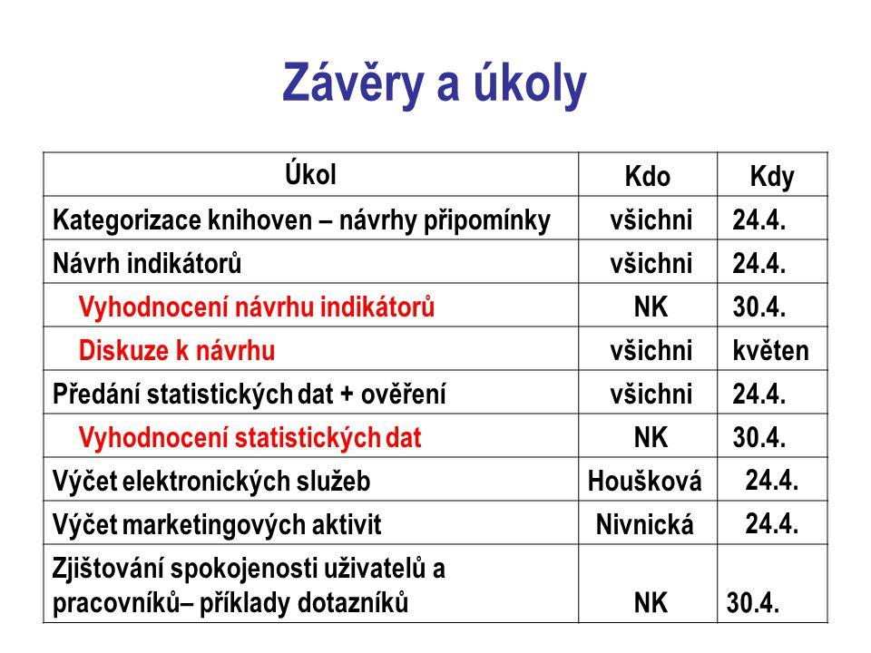 Závěry a úkoly Úkol KdoKdy Kategorizace knihoven – návrhy připomínky všichni 24.4.