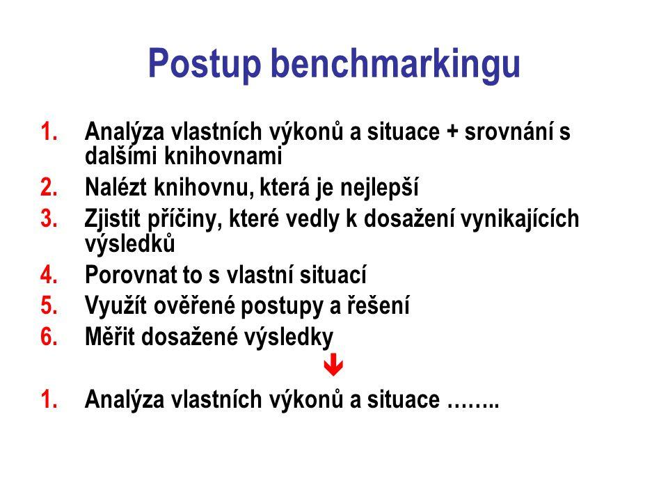 Postup benchmarkingu 1.Analýza vlastních výkonů a situace + srovnání s dalšími knihovnami 2.Nalézt knihovnu, která je nejlepší 3.Zjistit příčiny, které vedly k dosažení vynikajících výsledků 4.Porovnat to s vlastní situací 5.Využít ověřené postupy a řešení 6.Měřit dosažené výsledky  1.Analýza vlastních výkonů a situace ……..