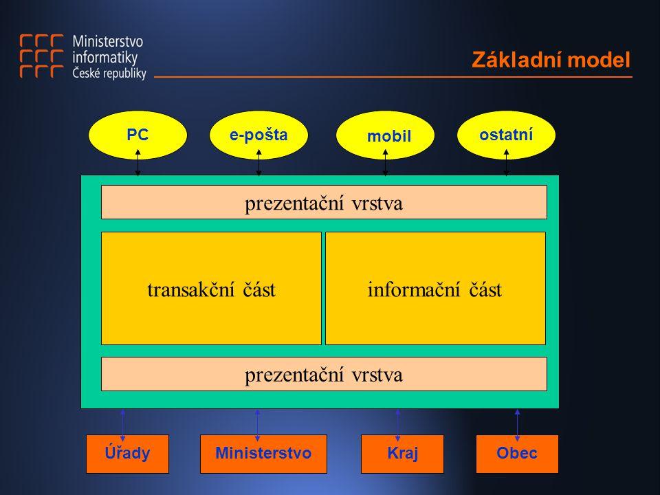 Základní model prezentační vrstva transakční částinformační část PCe-pošta mobil ostatní ÚřadyMinisterstvoKrajObec prezentační vrstva