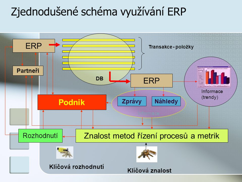 Zjednodušené schéma využívání ERP ERP Transakce - položky DB ERP Partneři ZprávyNáhledy Informace (trendy) Znalost metod řízení procesů a metrik Rozhodnutí Podnik Klíčová znalost Klíčová rozhodnutí