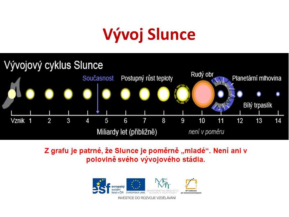"""Vývoj Slunce Z grafu je patrné, že Slunce je poměrně """"mladé"""". Není ani v polovině svého vývojového stádia."""